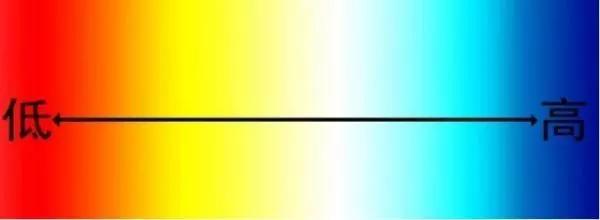 餐厅灯光看多了,可是你了解过灯光的色温吗?